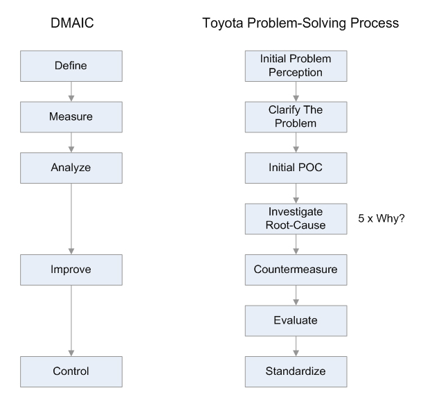 Manufacturing-Quality-Management-System-DMAIC-versus-TPS