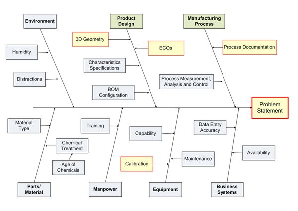 fishbone diagram templates for root cause analysis with
