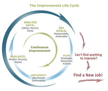 the manufacturing continuous improvement lifecycle. Black Bedroom Furniture Sets. Home Design Ideas
