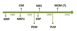 MES-MOM-Manufacturing-Execution-Systems-Timeline-2