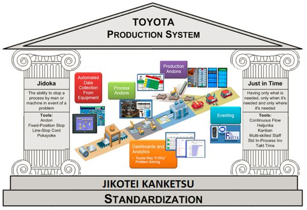 operation strategy of toyota Operation strategy of toyota introduction toyota is japan's biggest car company  and the second largest in the world after general motors it produces an.