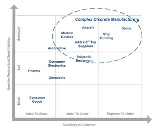 What-is-Complex-Discrete-Manufacturing-Industries