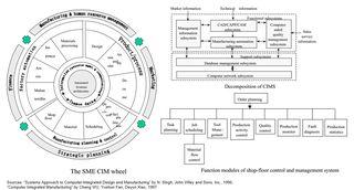 SME-CIM-Wheel-Computer-Integrated-Manufacturing-Footprint