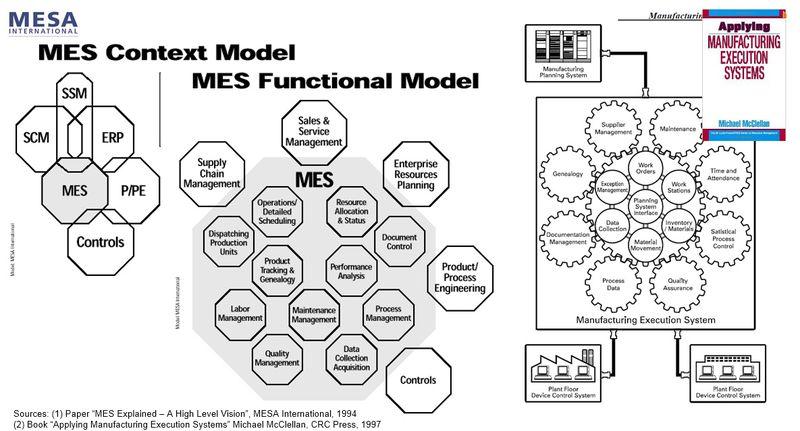 MES-Manufacturing-Execution-Systems-Footprint-MESA-McClellan-1