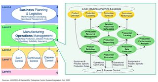 ISA95-Manufacturing-Operations-Management-Model-Diagram-1