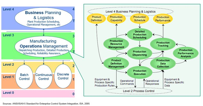 isa manufacturing operations management model diagram