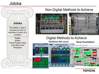Toyota-04b-manual-vs-IT-systems-jidoka