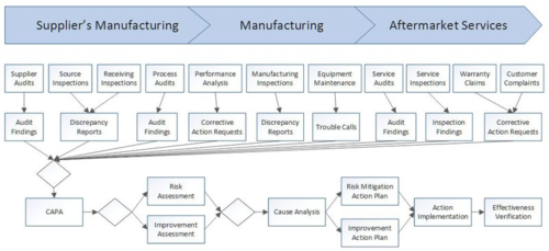 Managing Risk And Improvement In The Extended Enterprise