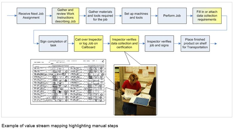 Manufacturing-Value-Stream-Mapping-Example