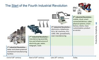 Industrial-Revolutions-1-4-Smart-Manufacturing