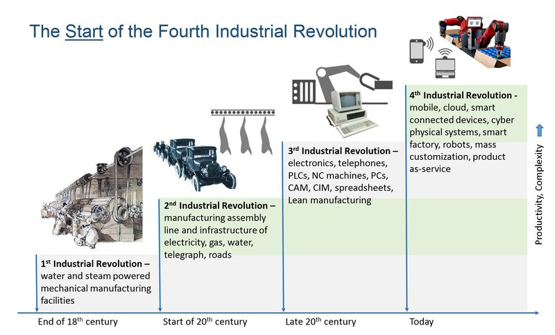 Industrial Revolutions 1 4 Smart Manufacturing