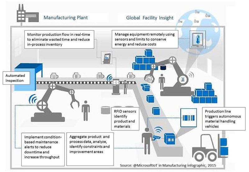 Smart Factory 01 2