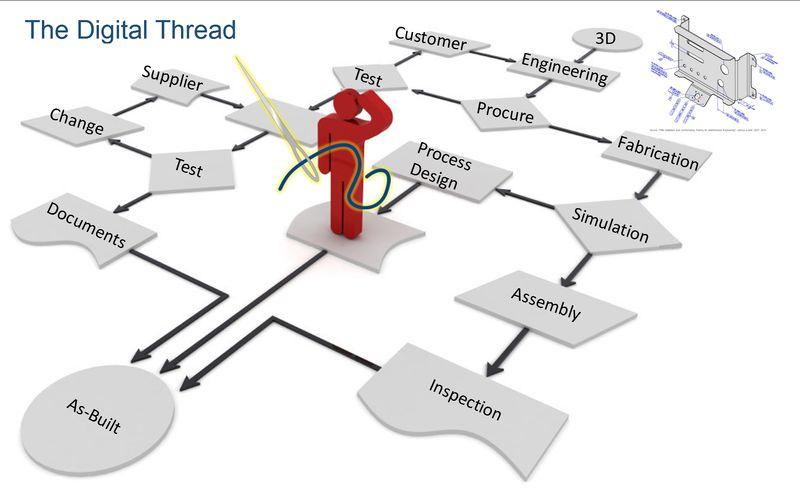The-Digital-Thread-Flow-1
