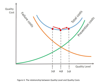 Fig4-Cost-of-Quality-Cost-versus-Six-Sigma-Quality-Levels