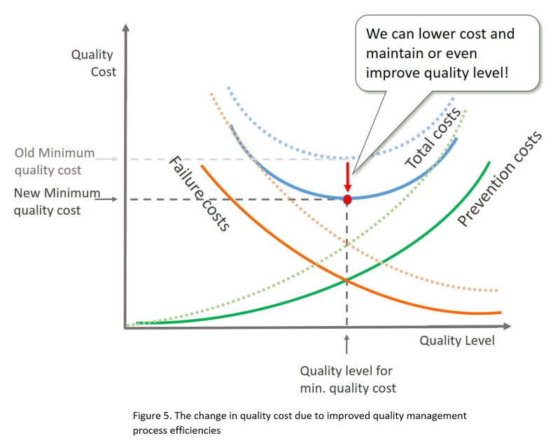 Fig5-Cost-of-Quality-for-Improved-Quality-Management-System