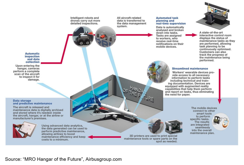 MRO-Airbus-MRO-Hangar-of-the-Future