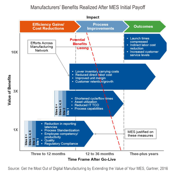 Manufacturing Operations Management Software Roi Fuels New