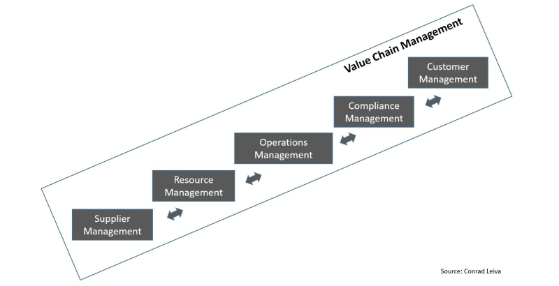 Smart-Manufacturing-Dimension3-Value-Chain-Management