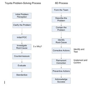 toyota quality management process
