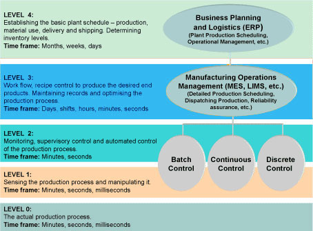 The Collapse Of The Isa95 Manufacturing Operations