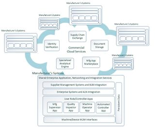 MOM-Manufacturing-Systems-Cloud-Services-2