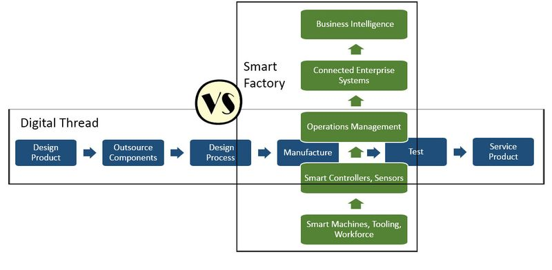 Digital-Thread-vs-Smart-Manufacturing