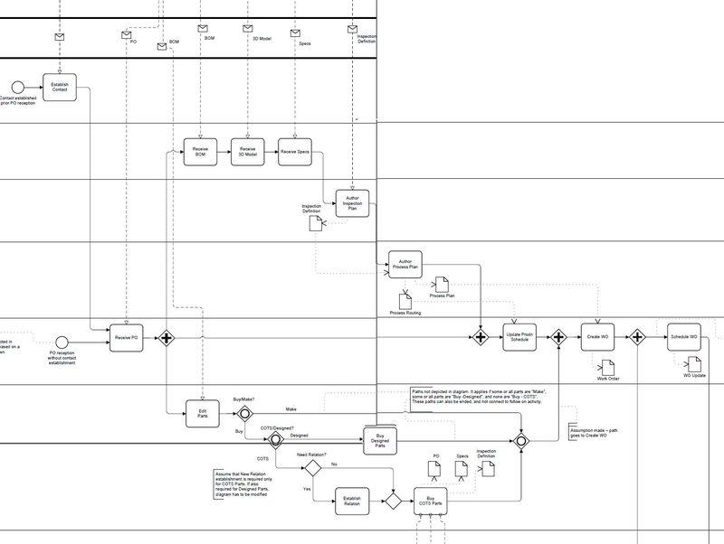 Example-BPMN-Diagram-across-quality-value-supply-chain
