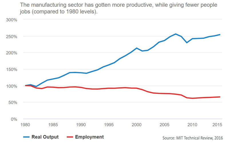 Jobs-versus-Output-MIT-Technical-Review-2016