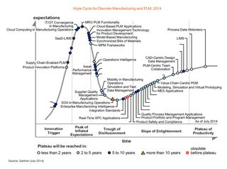 Gartner-2014-Hypecycle-for-Manufacturing-and-PLM-Edited