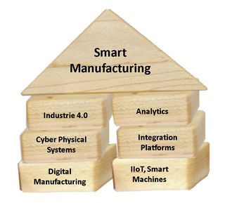 Smart-Manufacturing-Industrie4-IIoT-building-blocks
