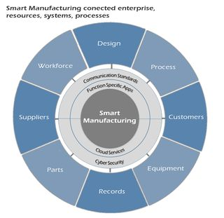 Smart-Manufacturing-Connected-Enterprise-Systemes-Resources-Business-Processes