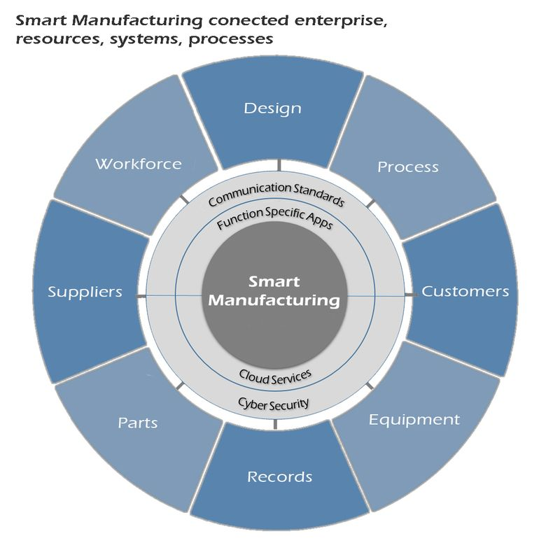 Smart Manufacturing Connected Enterprise Systemes