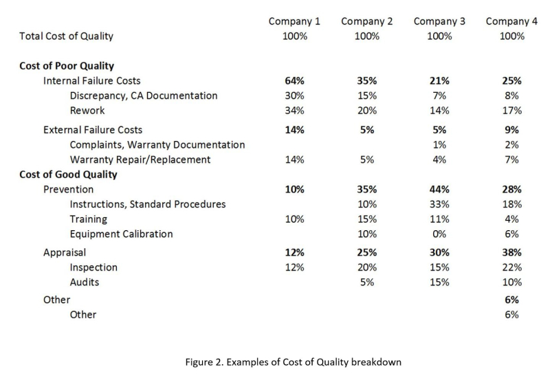Fig2-Cost-of-Quality-PAF-Examples