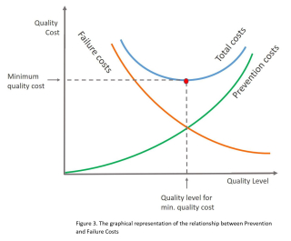 Fig3-Cost-of-Quality-Prevention-vs-Failure