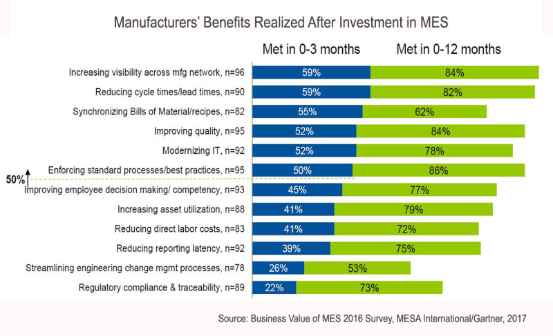 Figure3-MES-Benefits-Timeline-MESA-2016-webcast-metrics_that_matter_and_roi_of_mes_mom_abiss_belgium_sept_2016-02