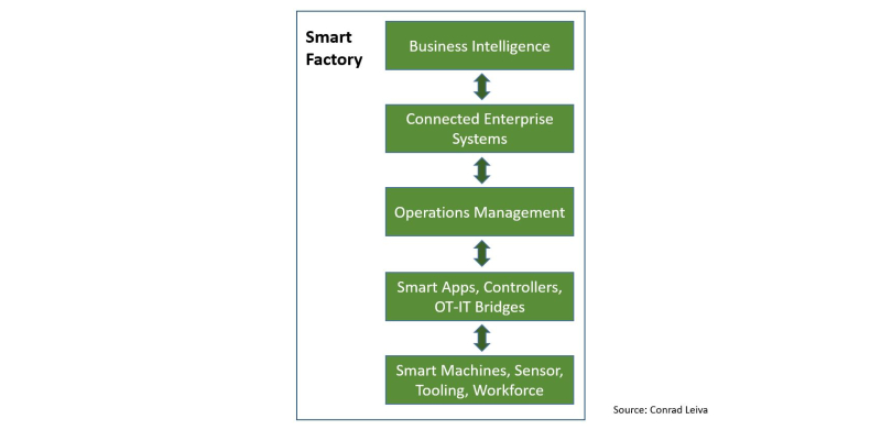 Smart-Manufacturing-Dimension2-Smart-Factory