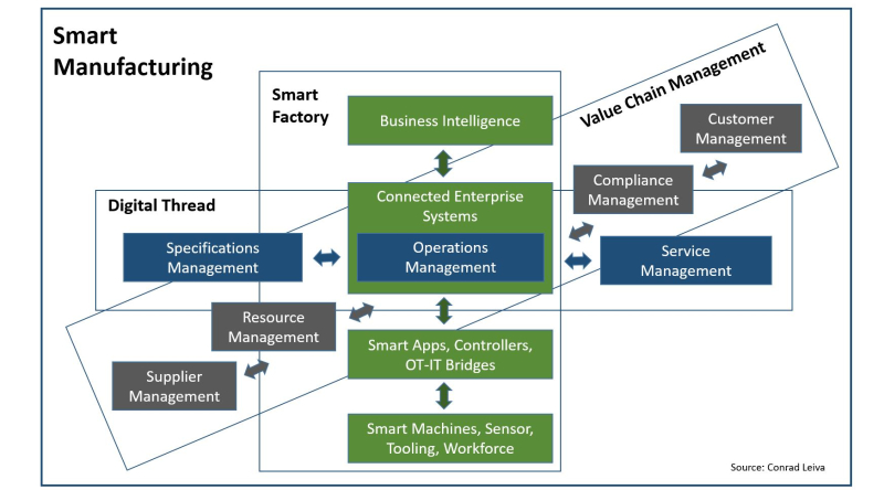 Smart-Manufacturing-Dimensions-Product-Lifecycle-Smart-Factory-Value-Chain-Management-2