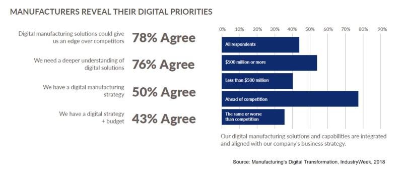 IndustryWeek-2018-Manufacturing-Digital-Priority