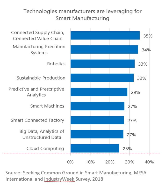 MESA-IW-Survey-2018-Smart-Manufacturing-Top-Tech-Used