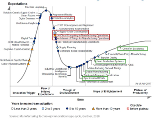 Gartner-2018-Manufacturing-Technology-Hype-Cycle
