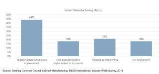 MESA-Smart-Manufacturing-Projects-Started-2017