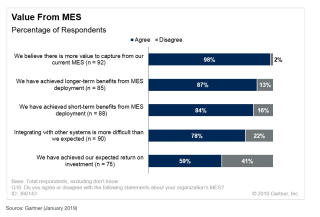 Gartner-2019-survey_analysis_MES_value_with_MESA-Fig4-More-Value-in-MES