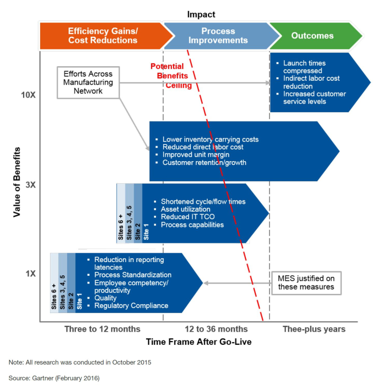 Gartner-2016-Get-the-Most-Out-of-MES-Fig2
