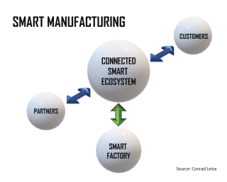Smart-Manufacturing-Ecosystem