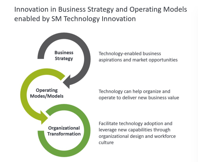 Smart Manufacturing Technology-Enabled Business Innovation
