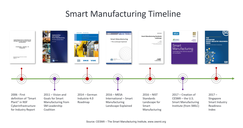 Smart-Manufacturing-History-Timeline-CESMII