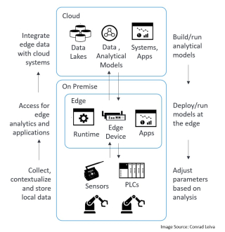 Fig 3- Leveraging edge and cloud for data analytics and storage