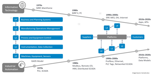 Fig 1 - The Evolution of IT OT Convergence