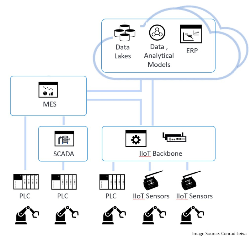 Fig 4- Example of transition to Cloud and IIoT Platform
